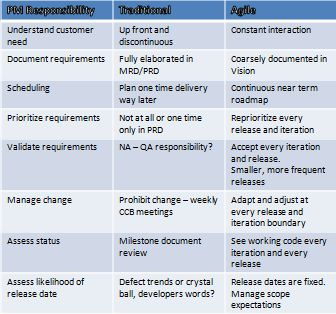 responsibilities of agile product owner vs enterprise product manager