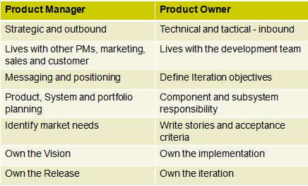 Product managers are responsible for guiding the success of a product and leading the cross-functional team that is responsible for improving it. It is an important organizational role — especially in technology companies — that sets the strategy, roadmap, and feature definition for a product or product line.