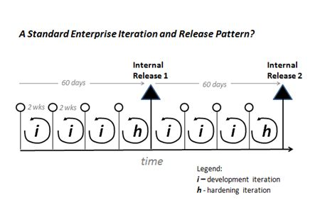 Standard Iteration and Release Pattern?