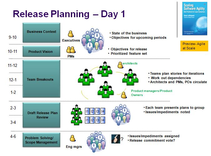 Release planning scaling software agility for Scrum release plan template