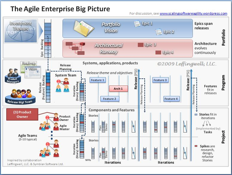 big-picture-3a-product-owner1