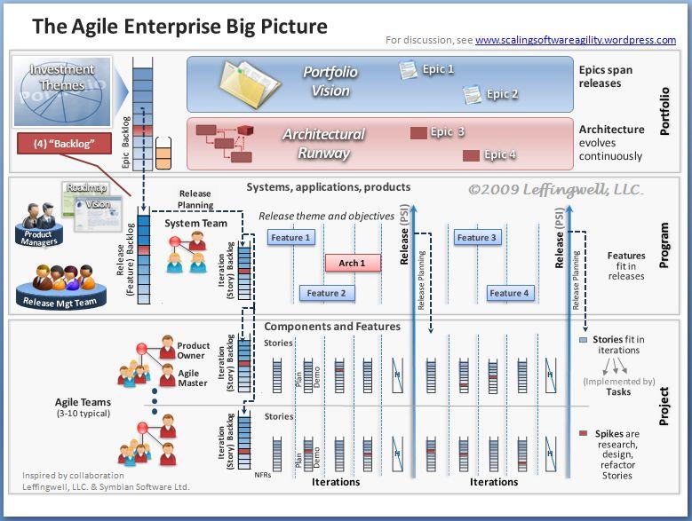 big-picture-4-backlog