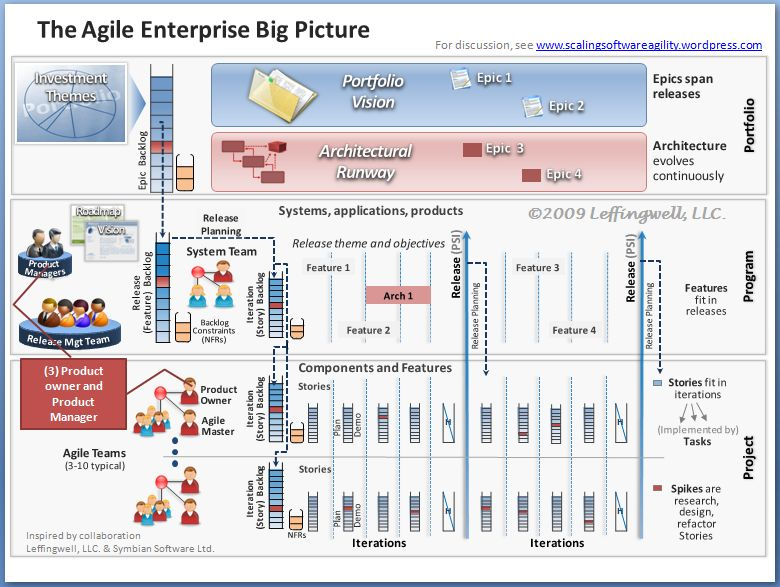 big-picture-3-product-owner-and-product-manager1