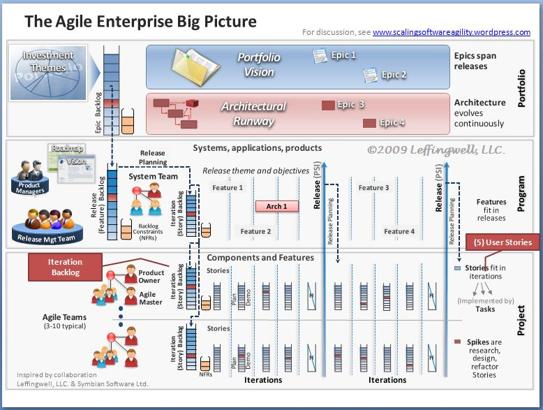 Enterprise Agility–The Big Picture (5): User Stories and the ...