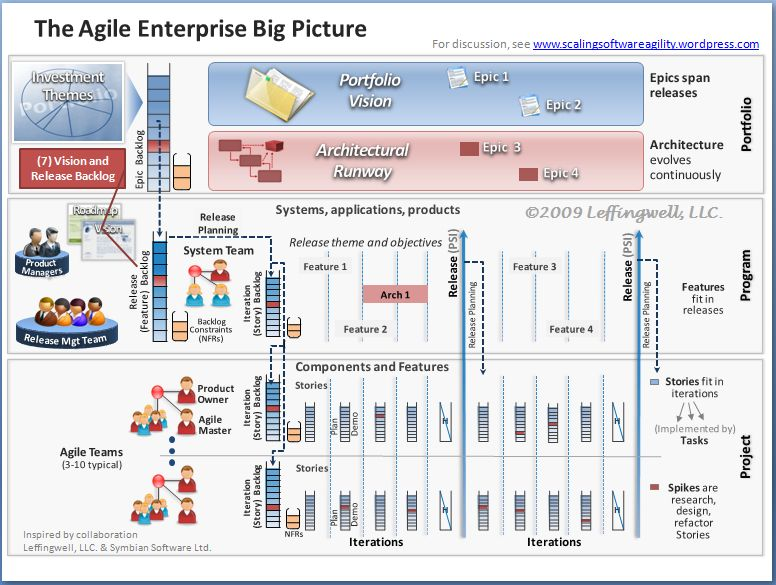 big-picture-7-vision-and-release-backlog