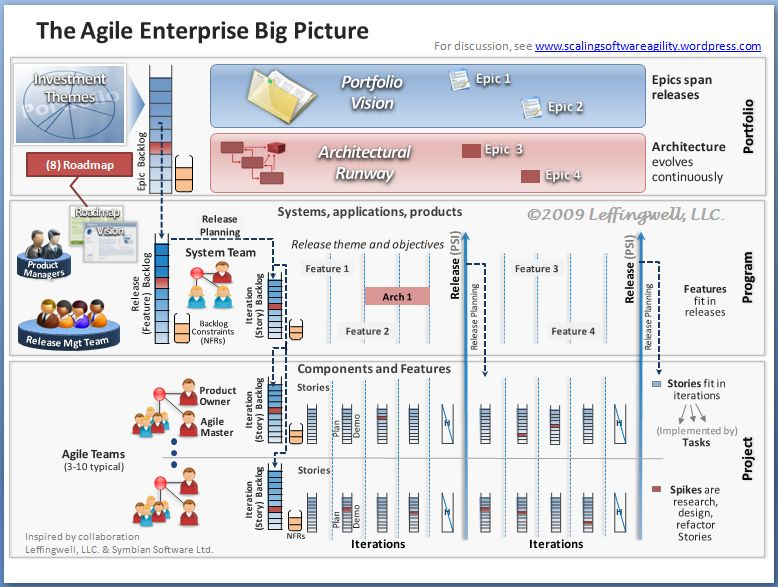 Enterprise Agility The Big Picture 8 The Roadmap Scaling