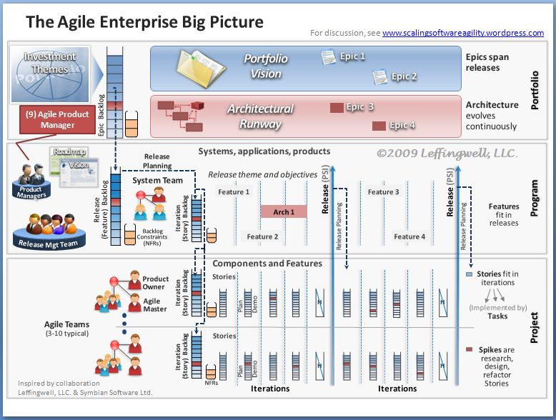 Scaled Agile Framework  Scrum  Agile    Scale