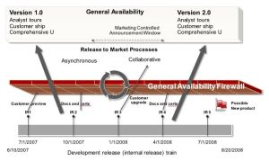 Firewall between Internal Releases and GA
