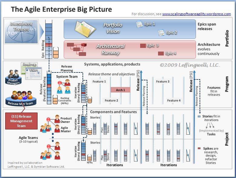 Agile release train scaling software agility page 3 big picture 11 release management team malvernweather