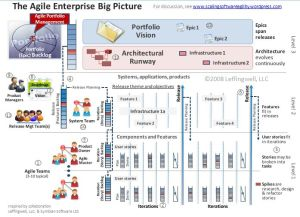 The Big Picture - Agile Portfolio Management