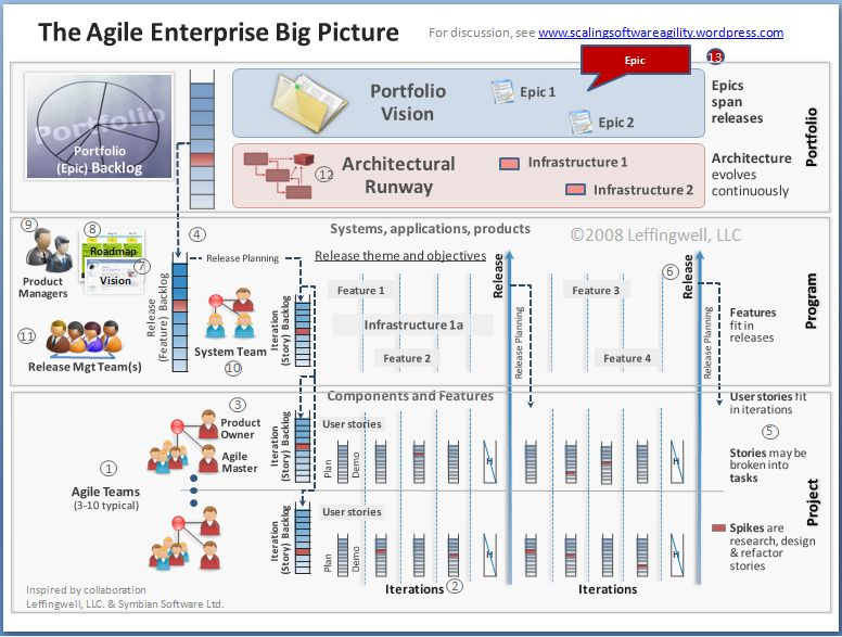 Scaled Agile Framework Big Picture Scaling Software Agility