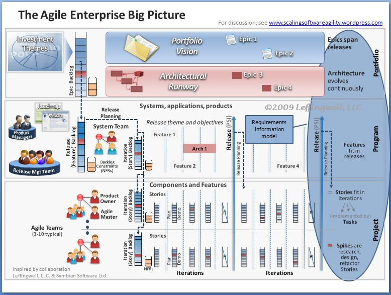 Big Picture with requirements model highlighted