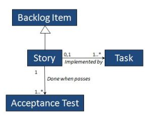 capture-information-model-subset-for-agile-teams