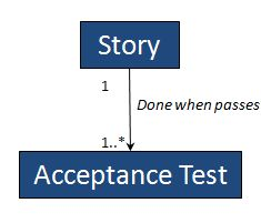 capture-story-to-acceptance-test