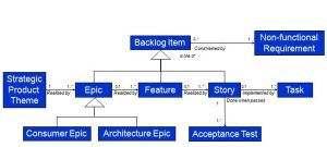 A Lean, Scalable Requirements Information Model