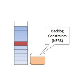 A Backlog with its Backlog Constraints