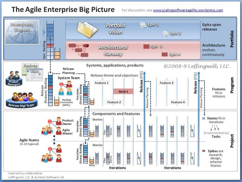 agile enterprise requirements information model 6b subset for portfolio management epics. Black Bedroom Furniture Sets. Home Design Ideas