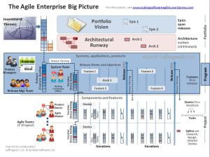 Agile Enterprise Big Picture with Program Level Highlighted