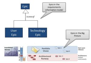 Epics in the Big Picture and in the Model