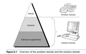 """Requirements Pyramid"" from Managing Software Requirements, by Leffingwell and Widrig, Addison-Wesley 2003."