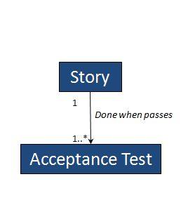 capture-stpry-with-acceptance-test