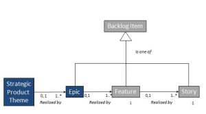 capture-themes-are-not-backlog
