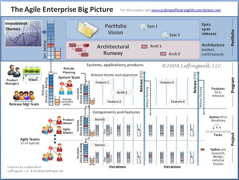 Agile Requirements Scaling Software Agility