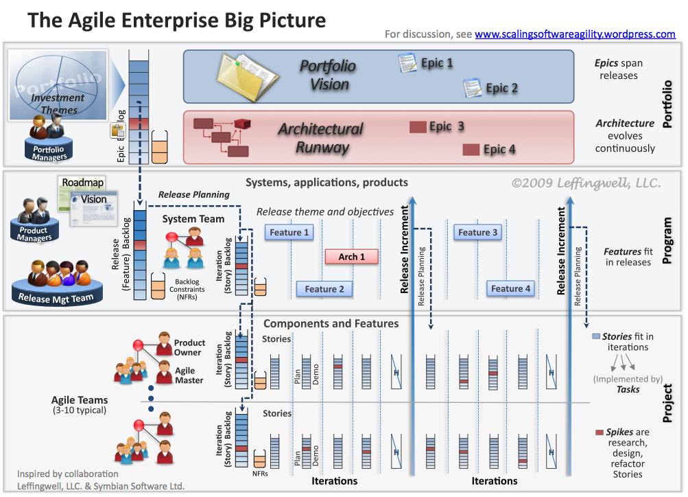 agile management software