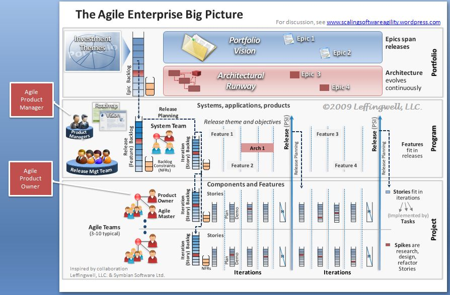 Product pdf scrum agile with management