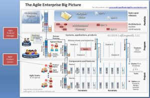 Agile Product Owner and Agile Product Manager in the Big Picture