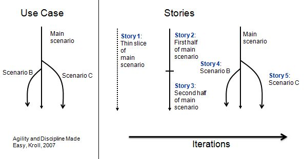 Sequencing User Stories in Iterations