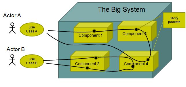 Use Cases Traversing a System of Systems