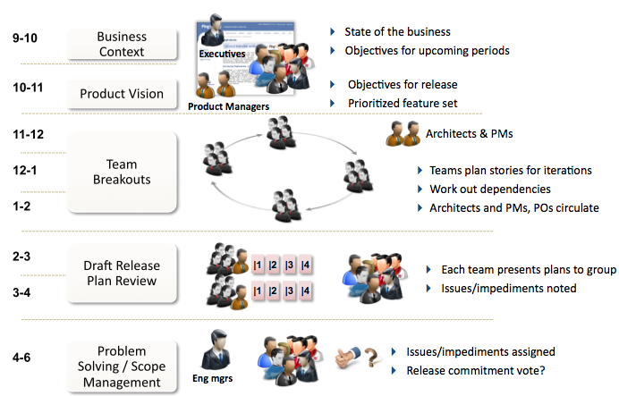 Figure 2 - Enterprise Release Planning Day 1