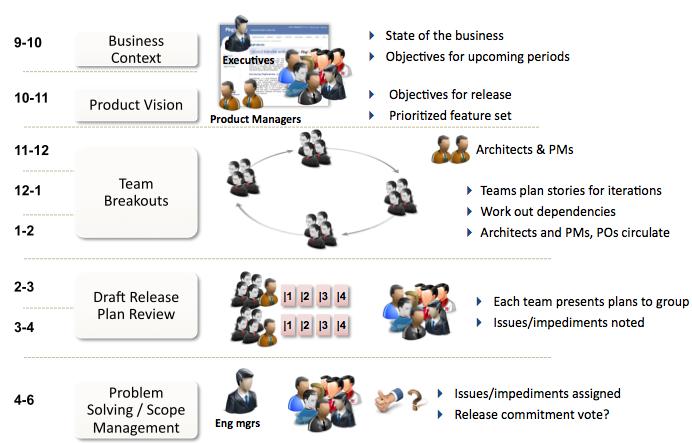 Figure 2 - Enterprise Release Planning Day 1