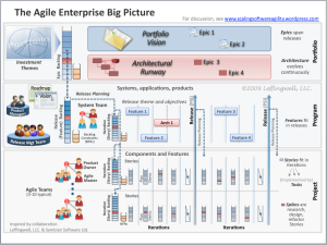 The Big Picture of Enterprise Agility