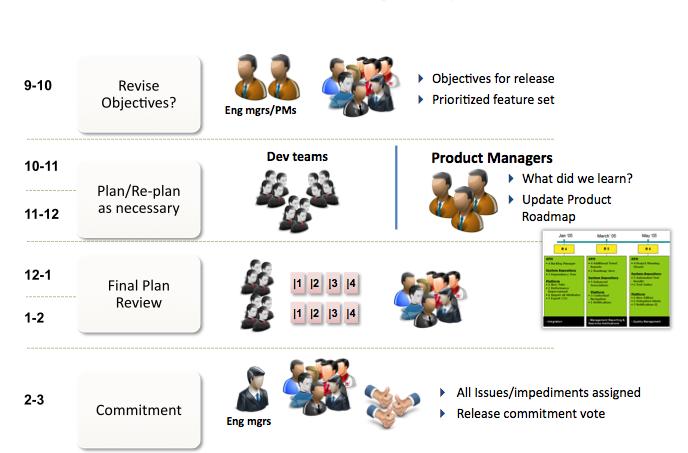 Figure 3 - Enterprise Release Planning Day 2