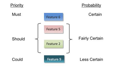 Figure 4 - Prioritized Release Features