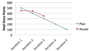 Figure 5- Release Level Burn Down