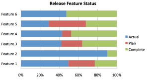 Figure 6 - Status of Release by Feature