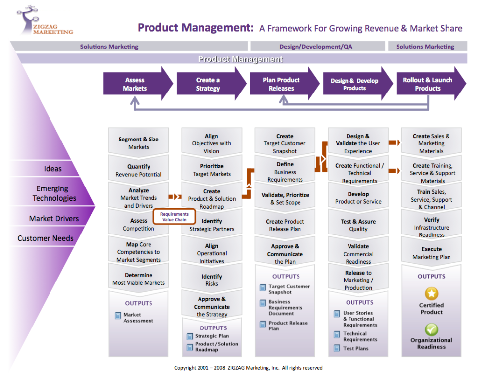 Framework for Product Management