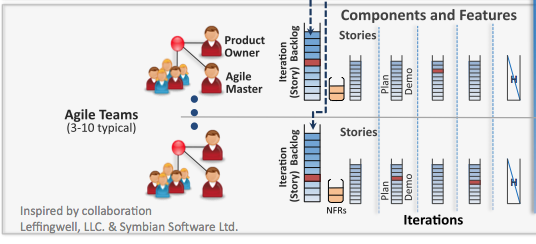 The Agile Team and their Iteration (Story) Backlog.