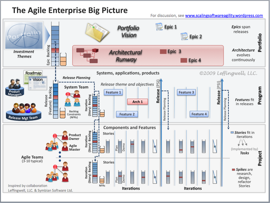 the big picture and its agile release train