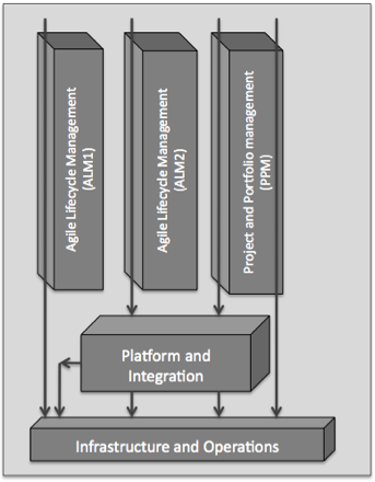 Figure 1: Five-team agile organization with various feature paths noted.
