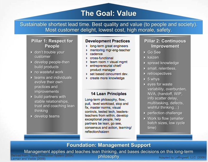 Lean Thinking Scaling Software Agility Page 2