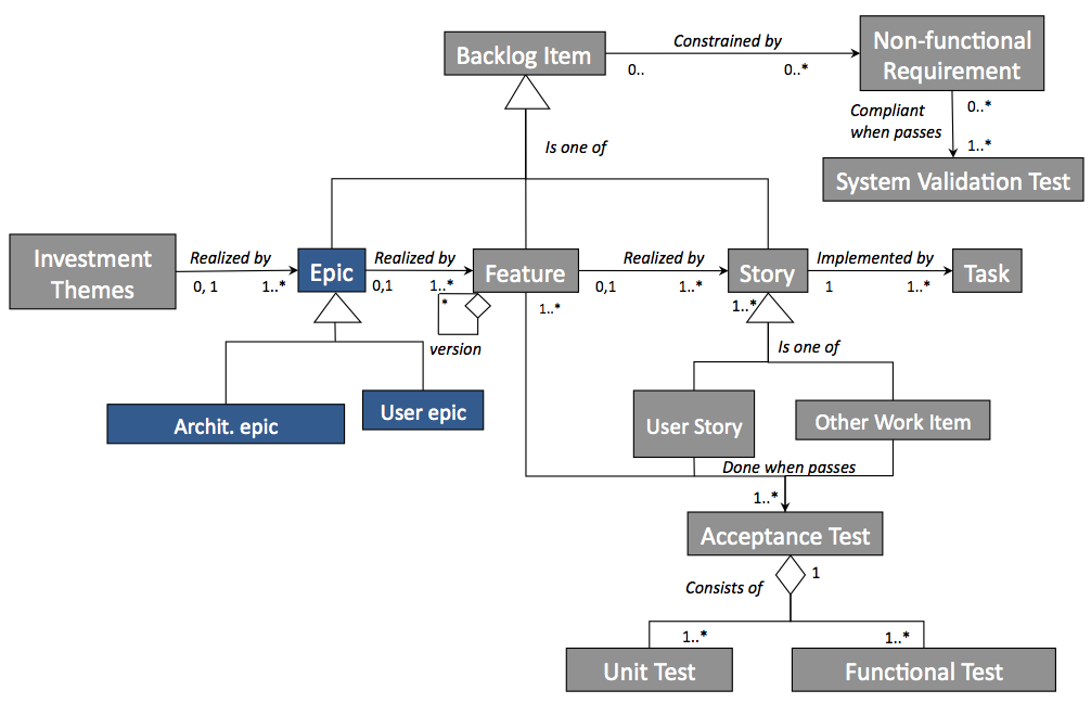 An Agile Architectural Epic Kanban System Part The Model - Architecture prerequisites