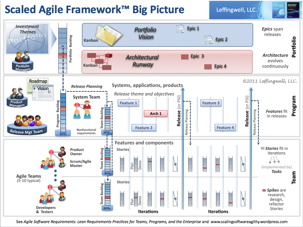 Scaled Agile Framework/Big Picture | Scaling Software Agility