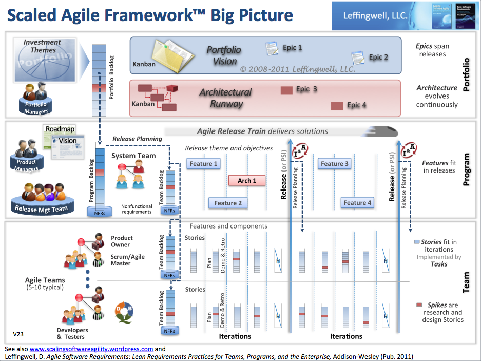 Scaled agile frameworkbig picture scaling software agility scaled agile framework big picture update ccuart Gallery
